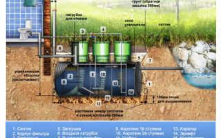 Биосептики для системы автономной канализации