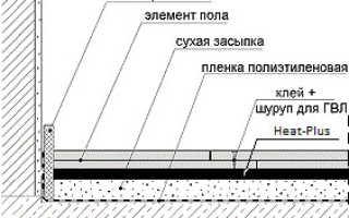 Теплый пол электрический под плитку: плюсы и минусы