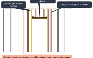 Монтаж дверного проема из гипсокартона
