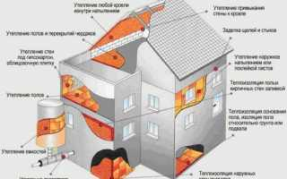 Утепление пенополиуретаном: плюсы и минусы
