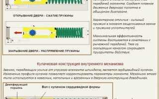 Как отремонтировать доводчик дверей: починка и регулировка