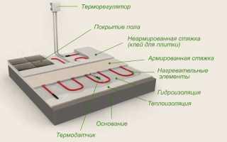 Как может быть смонтирован подогрев пола электрический своими руками